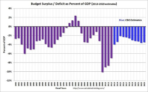 The Deficit Is Shrinking