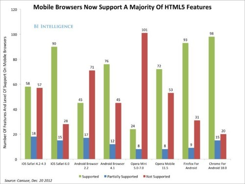 HTML5 vs. Apps: Where The Debate Stands Now, And Why It Matters