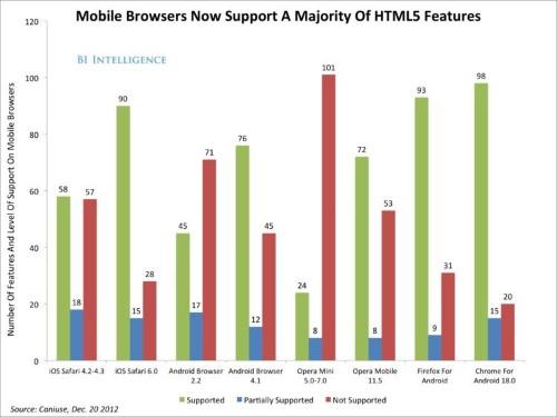 The Future Of Mobile Development: HTML5 Vs. Native Apps [SLIDE DECK]