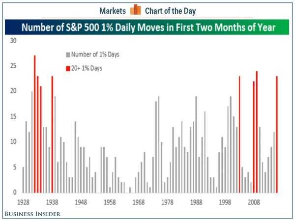 The stock market is having one of its wildest years in history - Business Insider