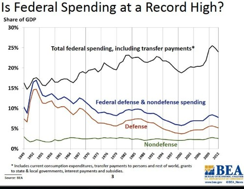 Show These Charts To Anyone Who Thinks Debt, Spending, And Taxes Are At All-Time Highs