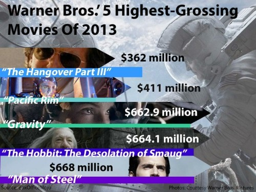 The Most Successful Movie Studios Of 2013