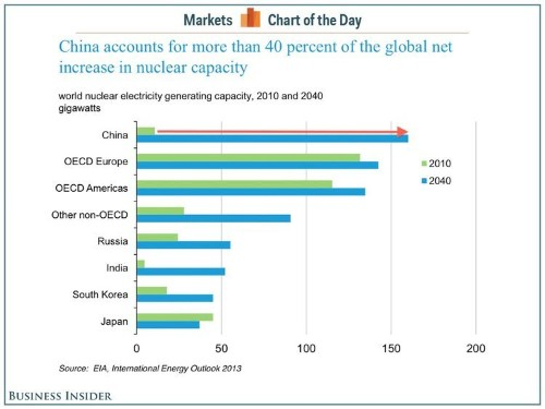 CHART OF THE DAY: China Is Literally Going Nuclear