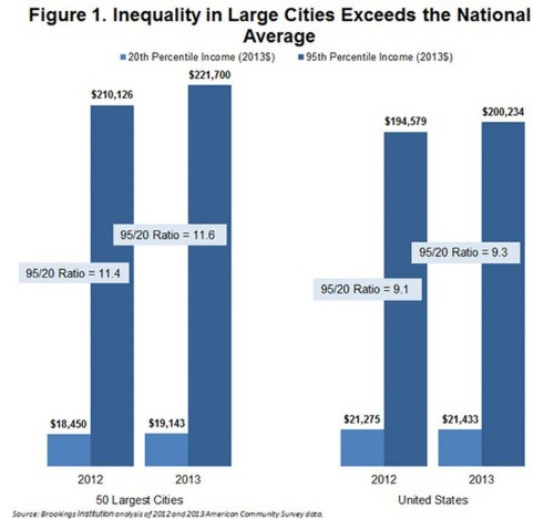 Here are the most unequal cities in America