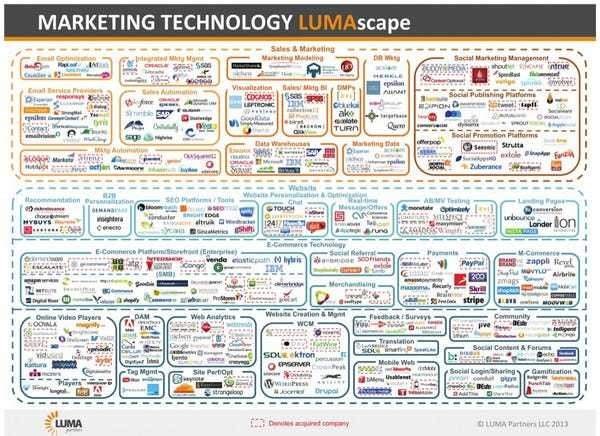 This Insane Graphic Shows How Complex Marketing Technology Is Right Now - Business Insider