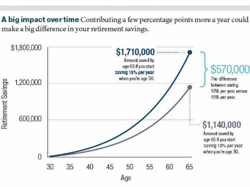 How much income to save for retirement - Business Insider
