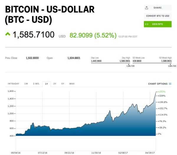 Bitcoin tops $1,600 for the first time - Business Insider