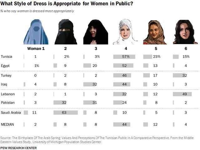 Here's How People In Muslim Countries Think Women Should Dress
