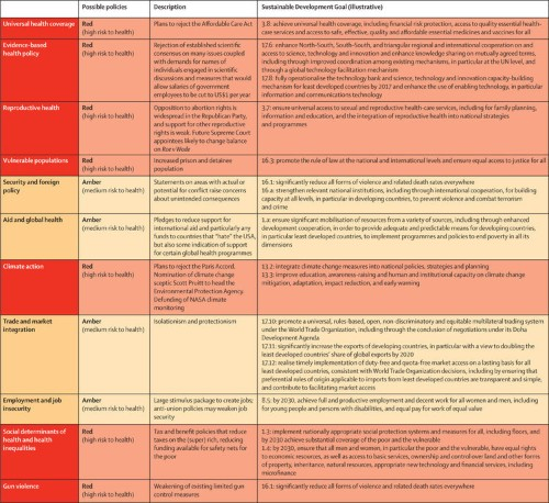 One of the world's top scientific journals put out a color-coded scorecard for Trump's health policies — and there's a lot of red