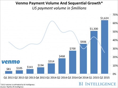 Why PayPal launched a new mobile peer-to-peer payment platform