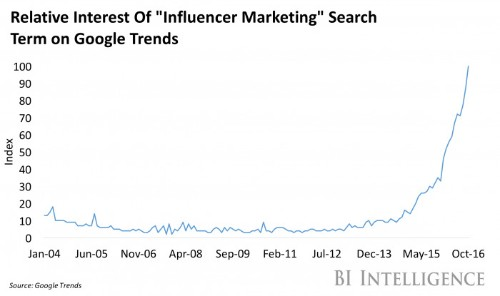 Pinterest edges into influencer marketing