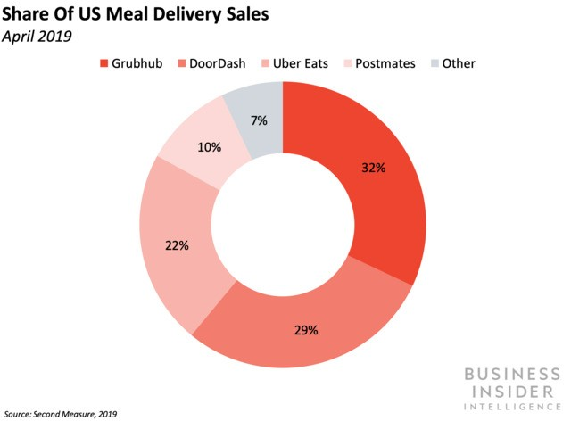 Amazon is shuttering its food delivery service