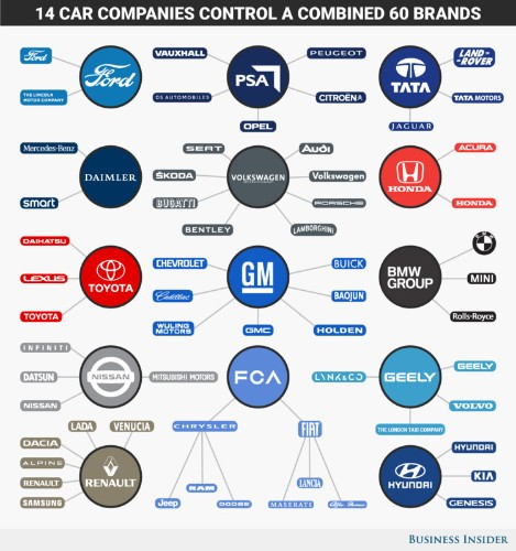 These 14 giant corporations dominate the global auto industry