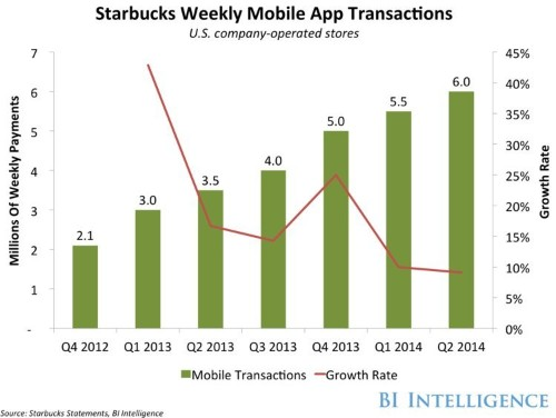 An Inside Look At The Starbucks App, The Most Successful Mobile Payments System In The US