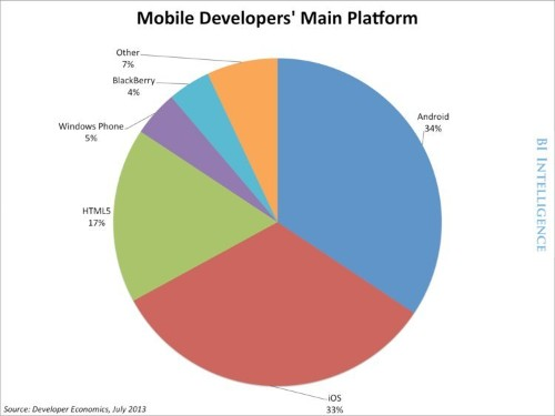 Apps Rule The Phone, But The Mobile Web Is Still Alive And Well