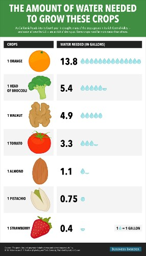Chart shows how some of your favorite foods could be making California's drought worse