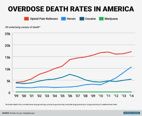 Overdose deaths from a type of legal drug hit record numbers — and that's not the most disturbing part of the problem