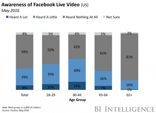 Facebook Live has a content quality problem