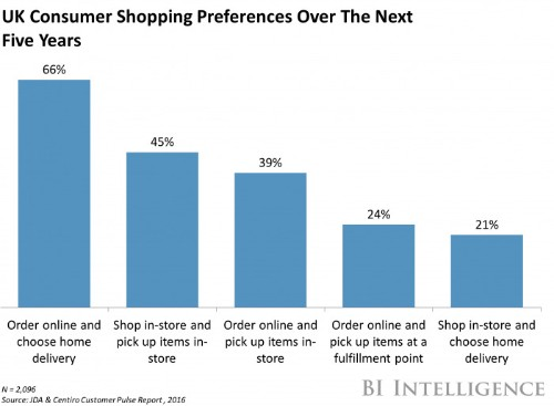UK consumers expect better online shopping experiences