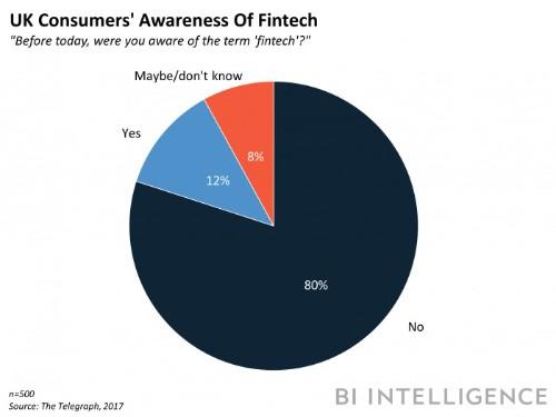Fintech awareness is surprisingly low in the UK