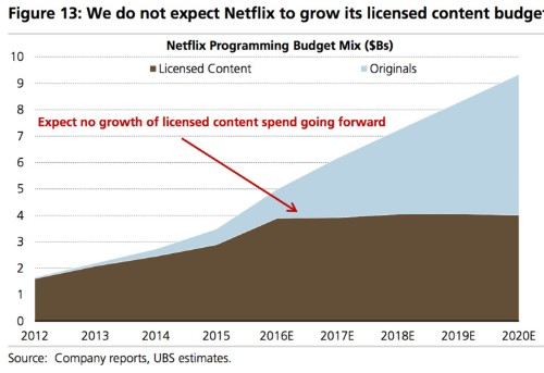 Netflix will drastically change in the next few years — here's how