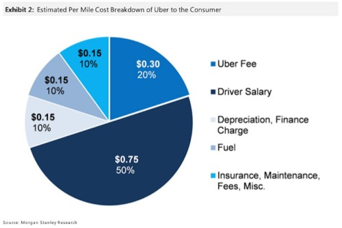 Uber drivers keep just 50% of what you pay