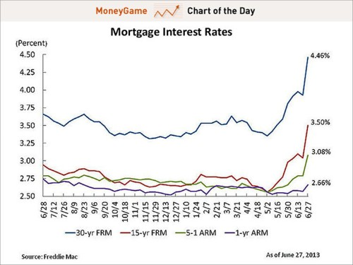 CHART OF THE DAY: The Mortgage Rate Surge Is Unlike Anything We've Seen In 26 Years