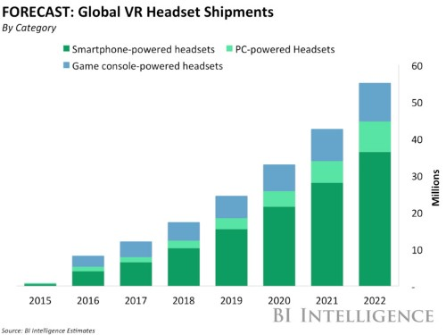 Virtual Reality (VR) Research, Market, Trends, Adoption, Business Opportunities