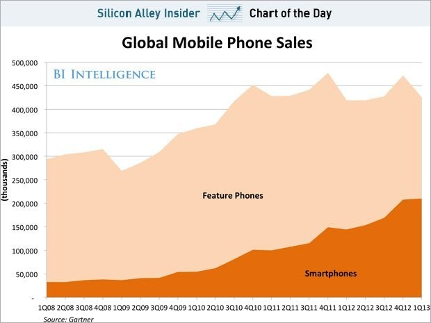 CHART OF THE DAY: Smartphone Sales Are On The Verge Of Overtaking Feature Phone Sales