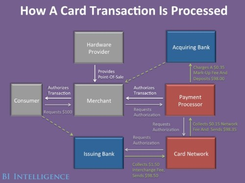 Emerging Payment Technologies Will Create New Winners And Losers In The Giant Credit Card Industry