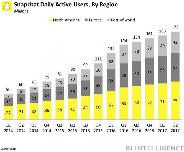 Snapchat has inked 14 partners for post-swipe ads - Business Insider