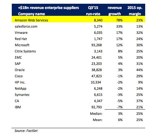 This one chart gives you an idea of how crazy Amazon's cloud growth really is