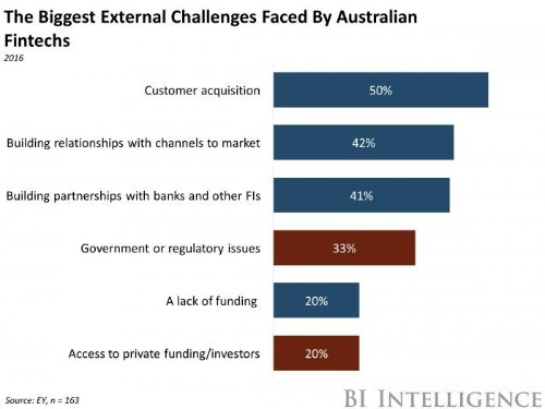 Australia's second go at regulating crowdfunding