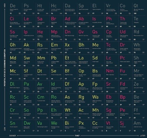 Academics created a periodic table of mind-blowing tech, and it's a handy guide to how the world will change forever