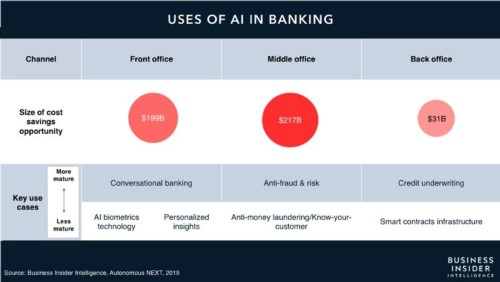 Examples and use cases of robotic process automation (RPA) in banking - Business Insider