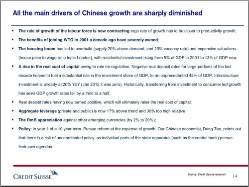 CREDIT SUISSE: 'All The Main Drivers Of Chinese Growth Are Sharply Diminished'