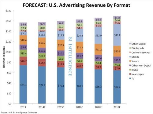 FORECAST: Mobile Will Grow Faster Than Any Other Ad Medium In The US As Digital Catches Up To TV