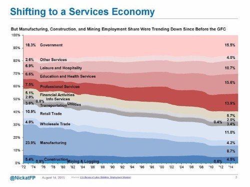 UNDER THE HOOD: An extraordinary look at what's going on in the US economy right now