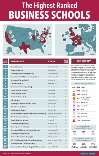 The Top 25 Business Schools In The World [INFOGRAPHIC]