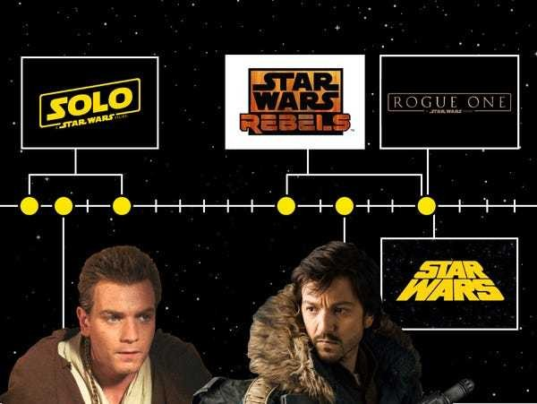 A complete timeline of every 'Star Wars' movie and TV show - Business Insider