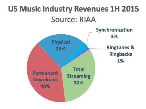 The music industry has made more money in 2015 from a century-old technology than ad-supported streaming