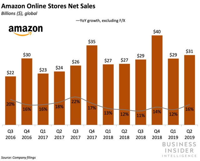 Amazon's online retail sales totaled $31 billion in Q2 — but physical retail could still offer bigger growth