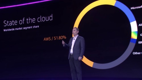 Wall Street says Amazon and VMware are teaming up to take down Microsoft in the cloud wars