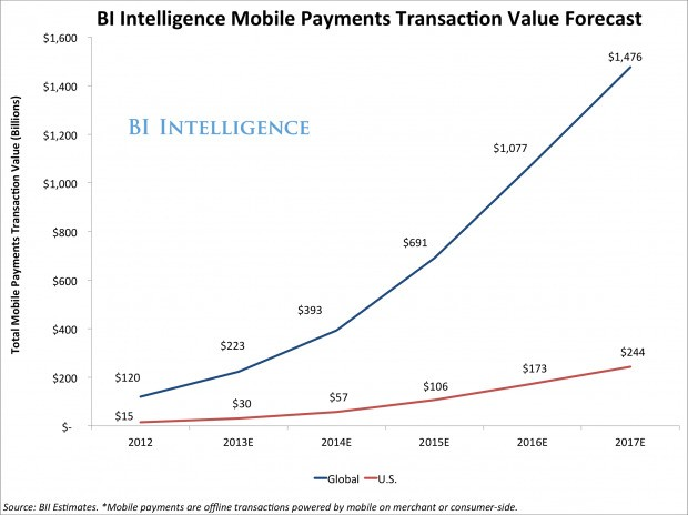 Mobile Payments Poised To Explode With The Aggressive Rollout Of Consumer And Merchant-Side Apps