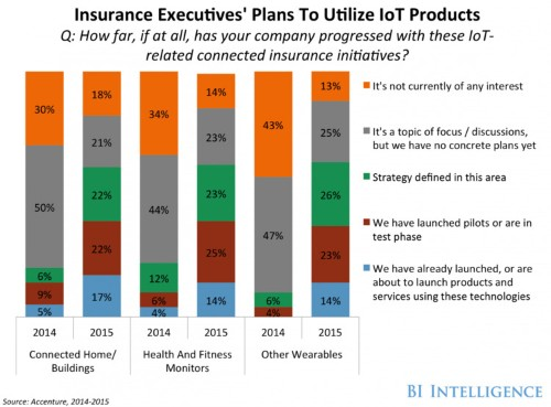 IoT Insurance: Trends in Home, Life & Auto Insurance Industries