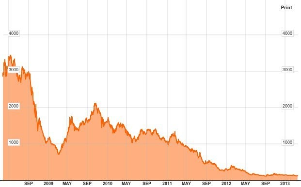 After One Of The Greatest Stock Market Crashes Ever, Cyprus Is About To Crash All Over Again
