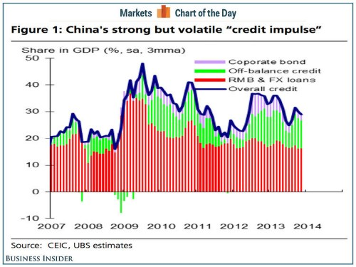 CHART OF THE DAY: UBS Says This Is The Most Important Chart On China