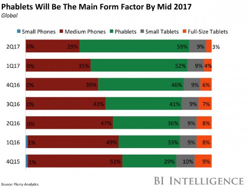 Mobile to account for 75% of internet use