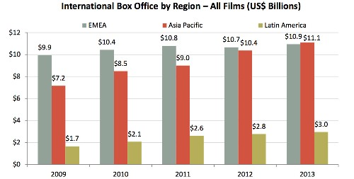 The Rise Of The Chinese Box Office Is Staggering, And It's Transforming Hollywood