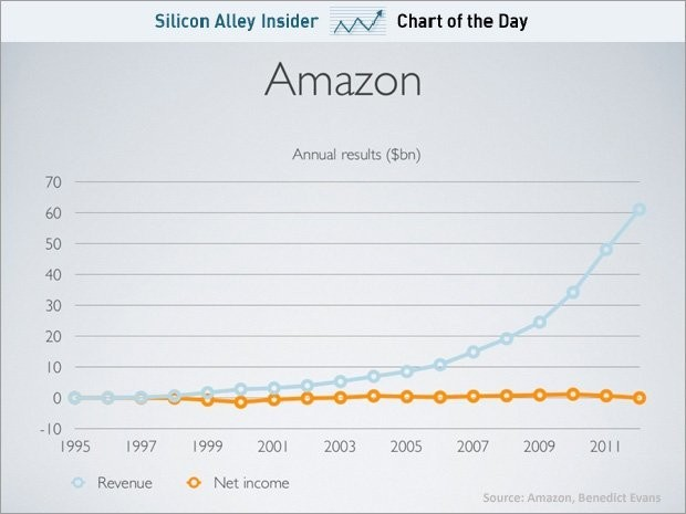 CHART OF THE DAY: The Long View Of Amazon